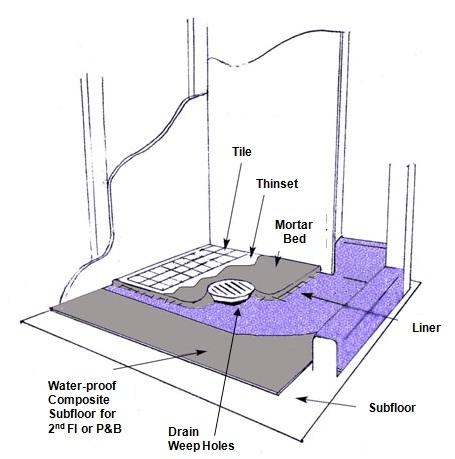 Replacing A Shower Pan Liner