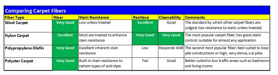 Carpet Density Chart Functionalities Net